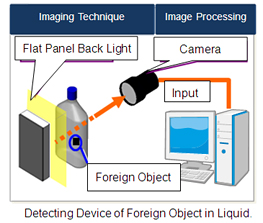 Detecting Device of Foreign Object in Liquid.